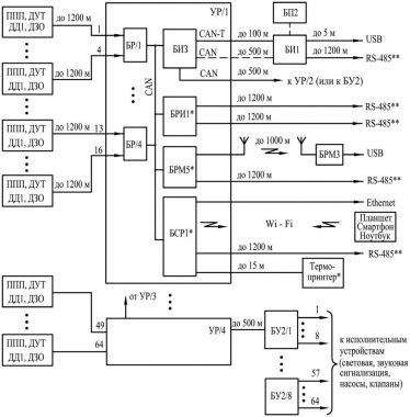 Структура системы СТРУНА+