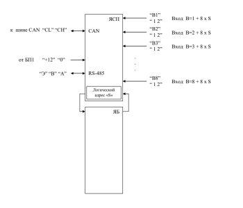 Структурная схема блока сигнальных параметров (БСП)